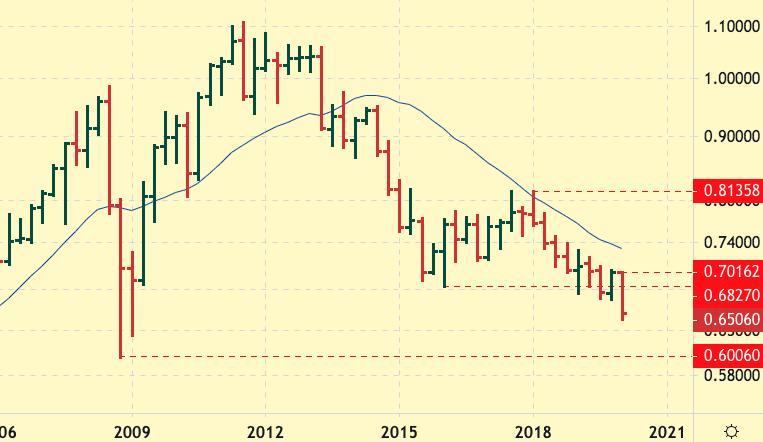 AUD-USD Quarterly Chart