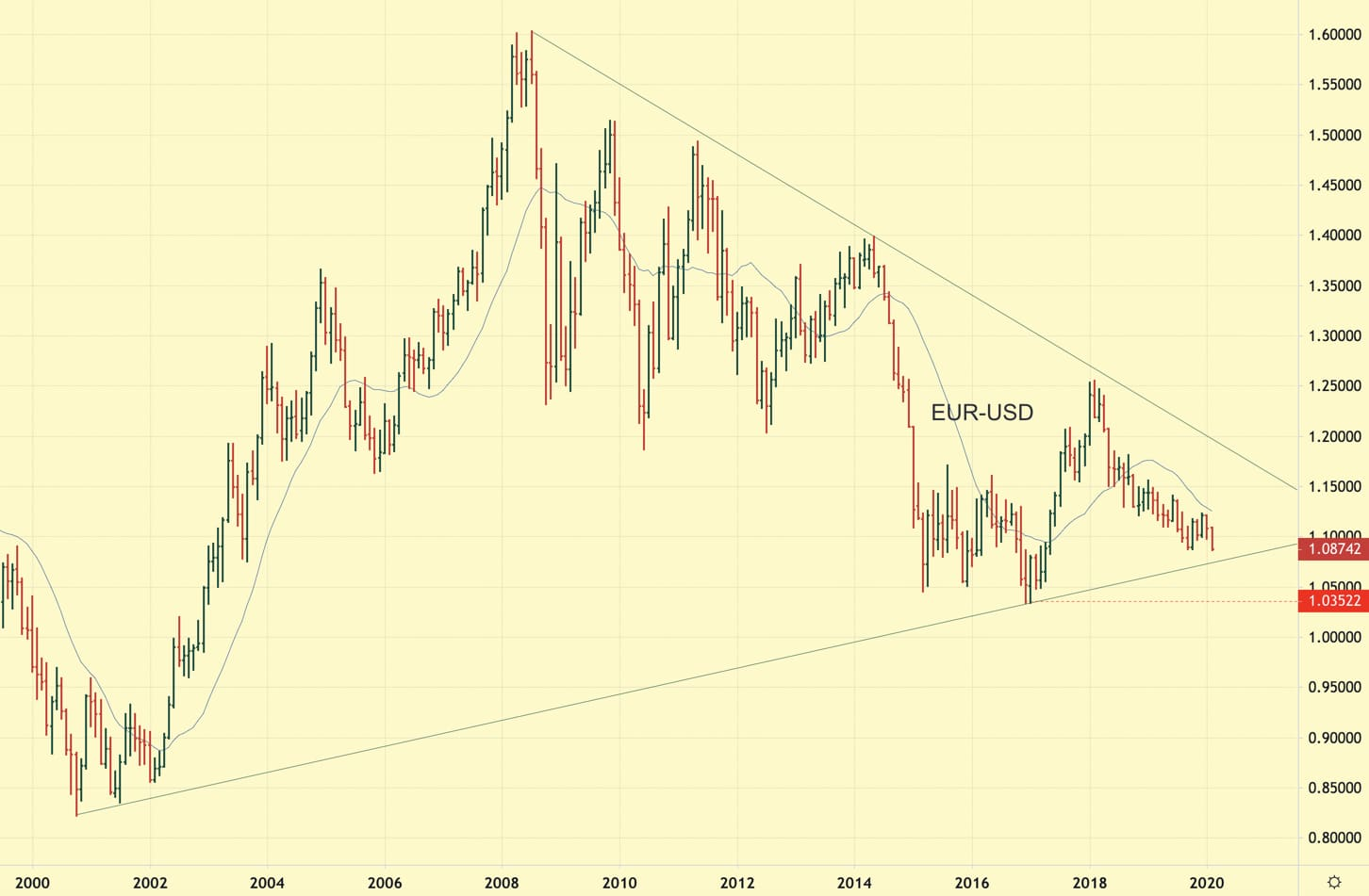 Image shows EURUSD monthly chart in a downtrend with 20 period moving average and support trend line