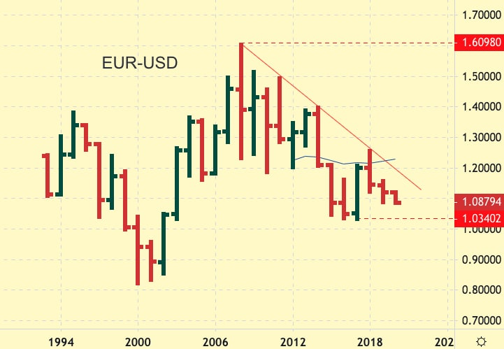 EUR-USD Yearly chart showing longterm downtrend