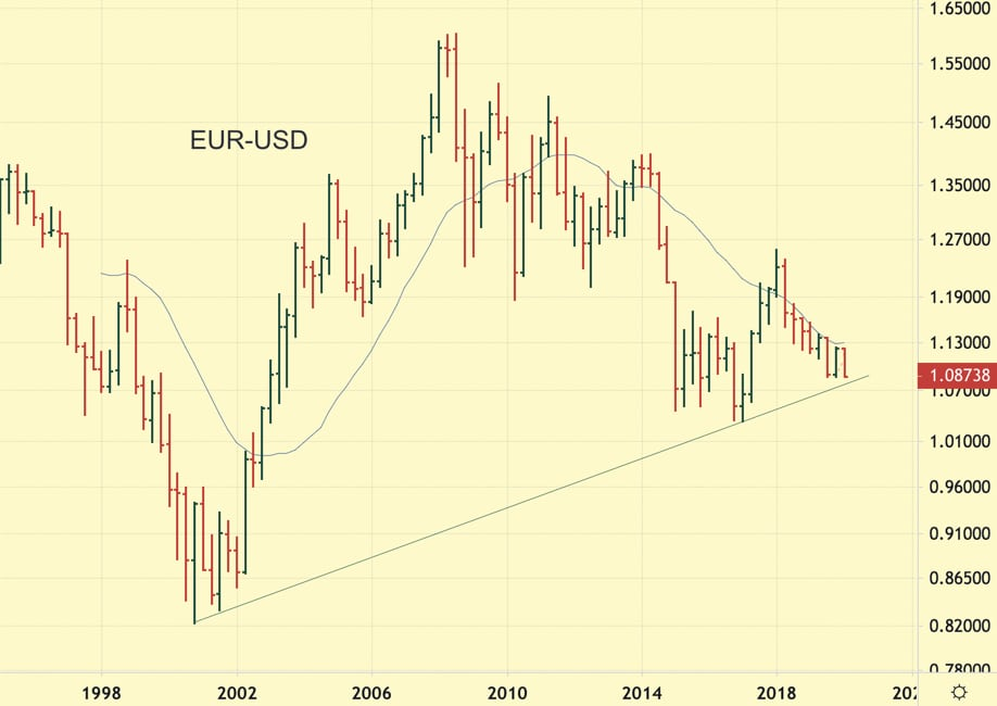 The quarterly chart of EURUSD ist showing price action since 1998 with trendline and moving average