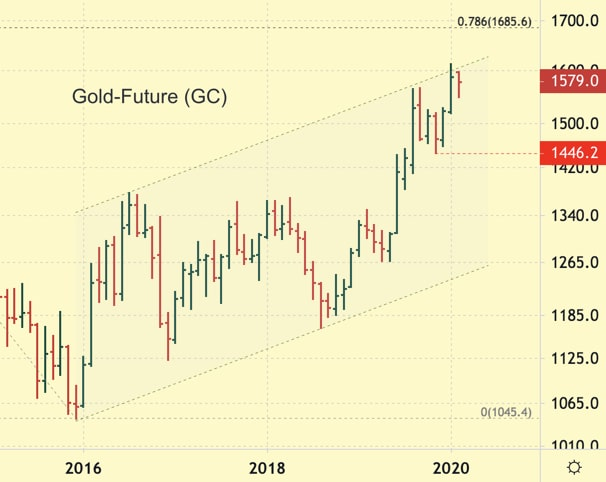 Gold Future monthly chart showing uptrend of Gold prices