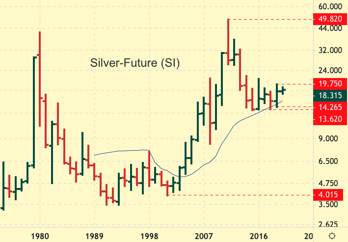 Long term Chart of Silver Future