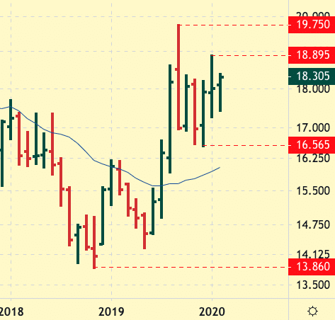 Silver Future Monthly Chart in Uptrend