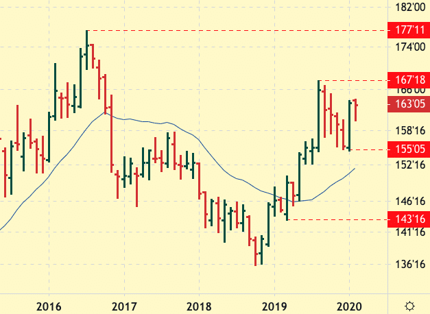 T-Bond Future Monthly Chart