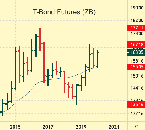 T-Bond Futures Quarterly Chart