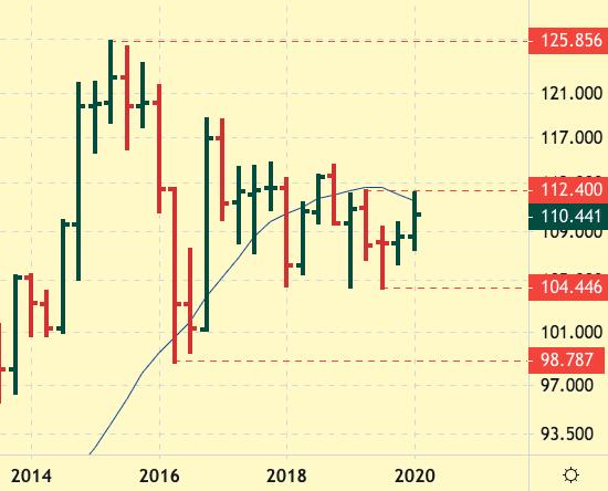 USD-JPY quarterly chart