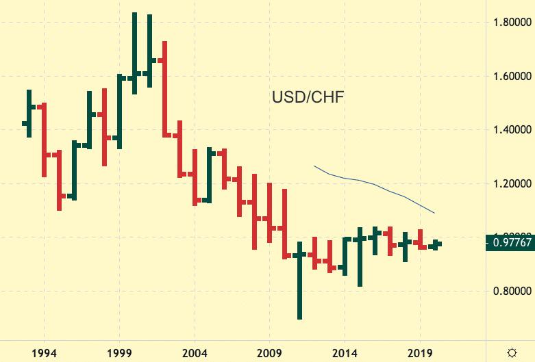 USD/CHF Yearly Chart