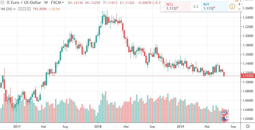 Weekly chart of EUR/USD showing a long-term downtrend