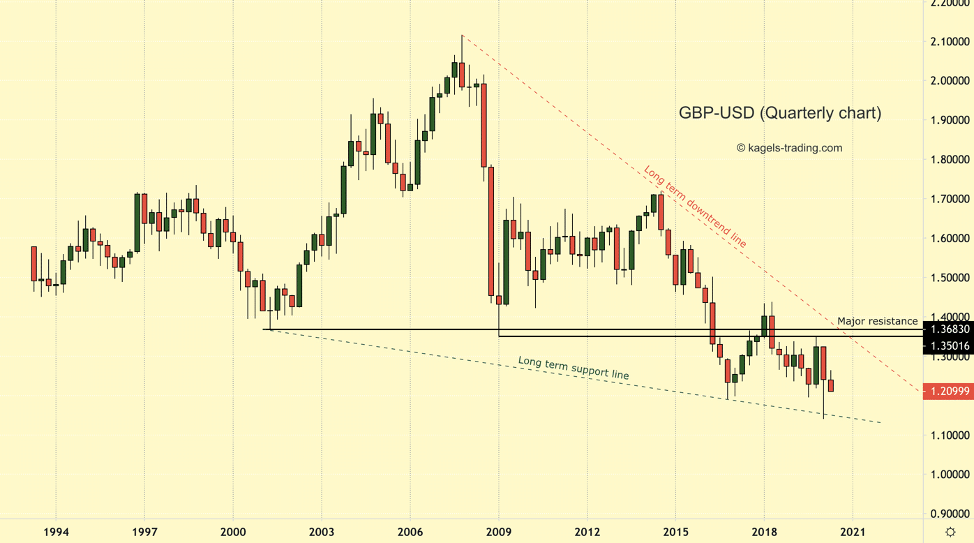 GBP-USD Quarterly Chart showing the long term downtrend.