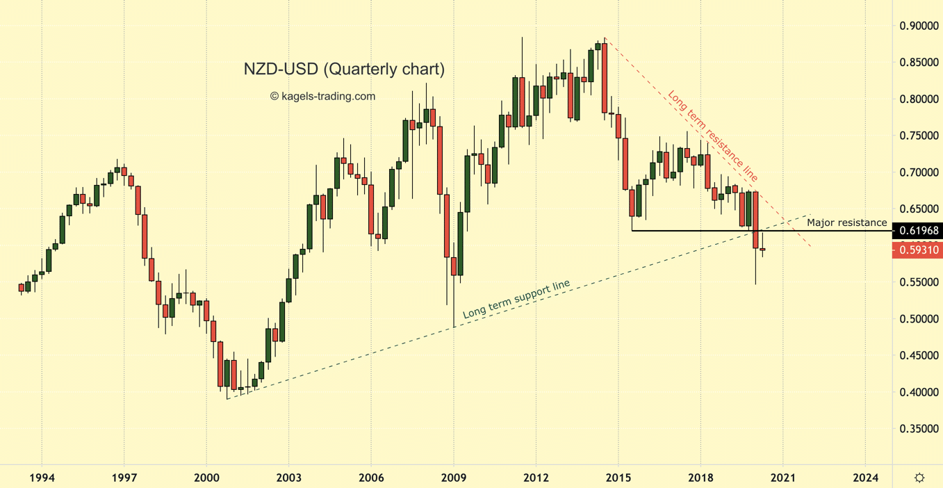 NZD-USD Quarterly chart showing downtrend