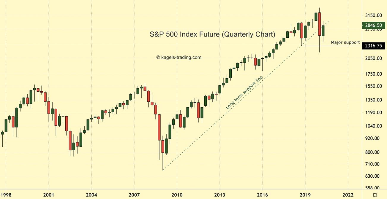 S&P 500 Index Future long term chart