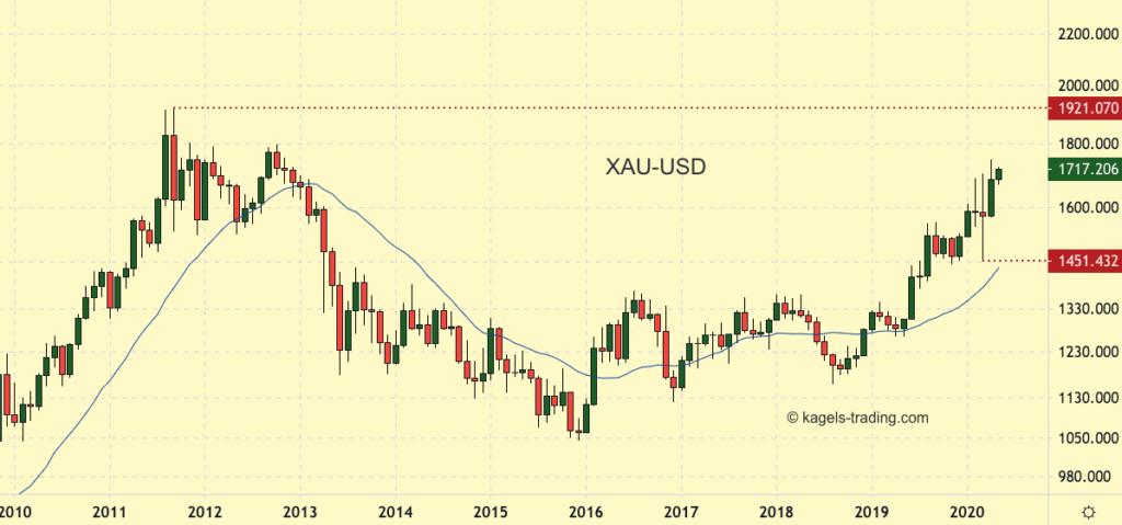 XAU-USD Goldprice Chart