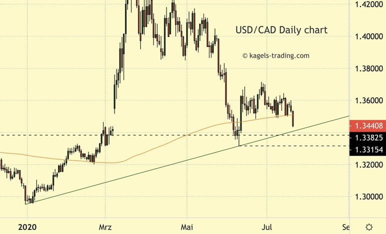 USD/CAD forecast daily chart showing downtrend