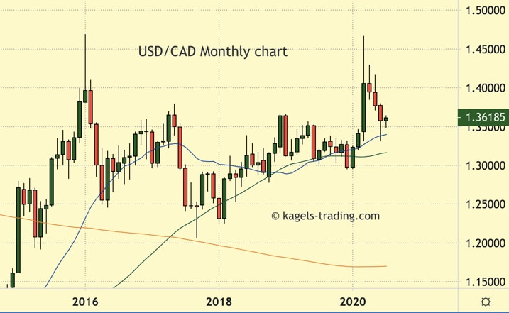 USD/CAD prediction using monthly chart