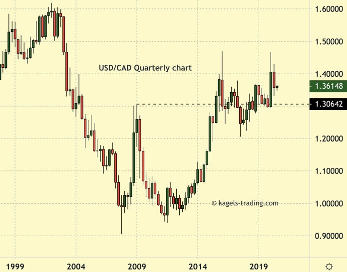 USDCAD price prediction using quarterly chart