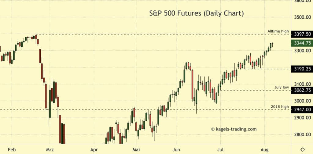 S&P 500 forecast daily chart showing uptrend
