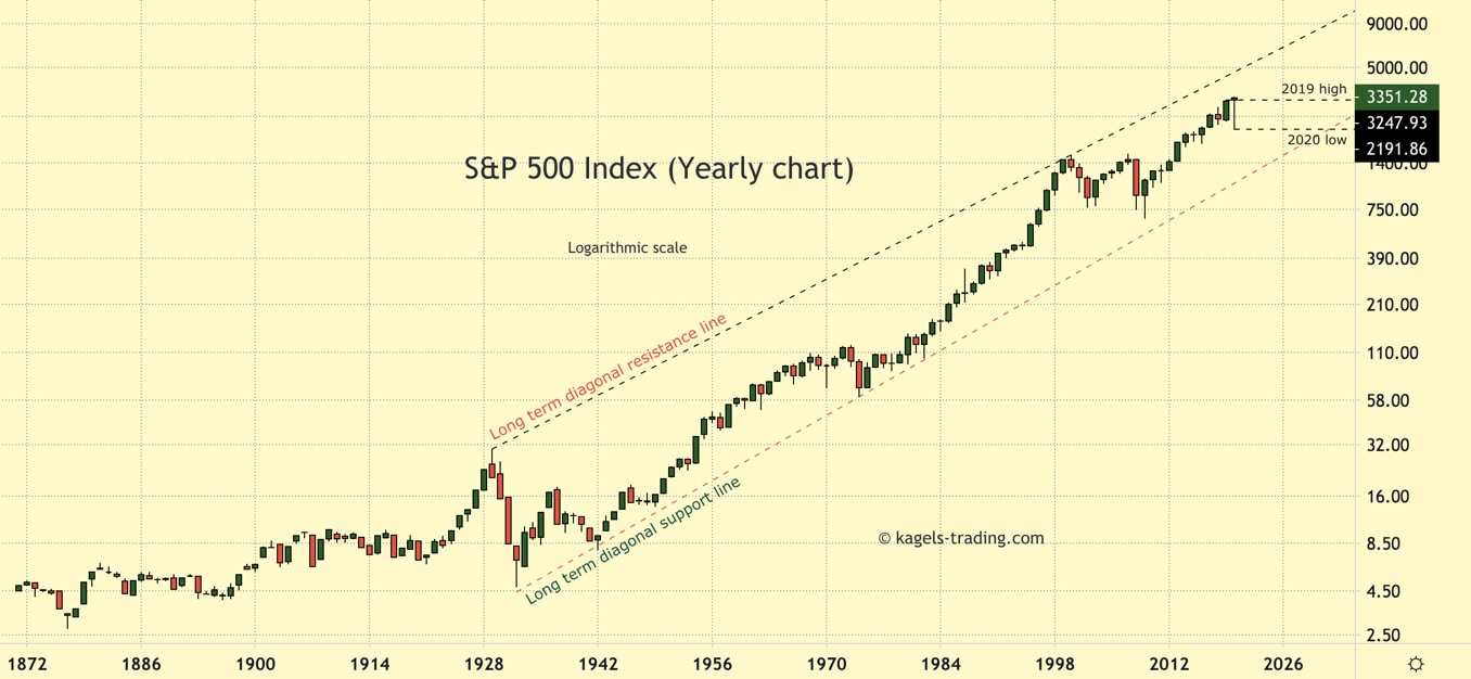 SP500 forecast yearly chart and price prediction.