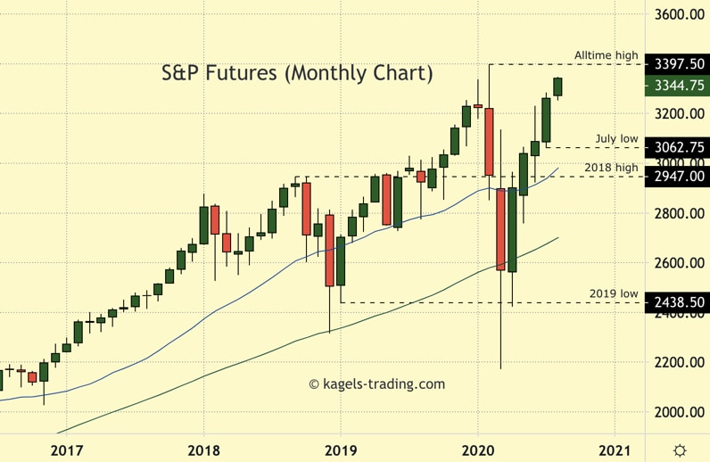 SP500 prediction showing market close to all time high