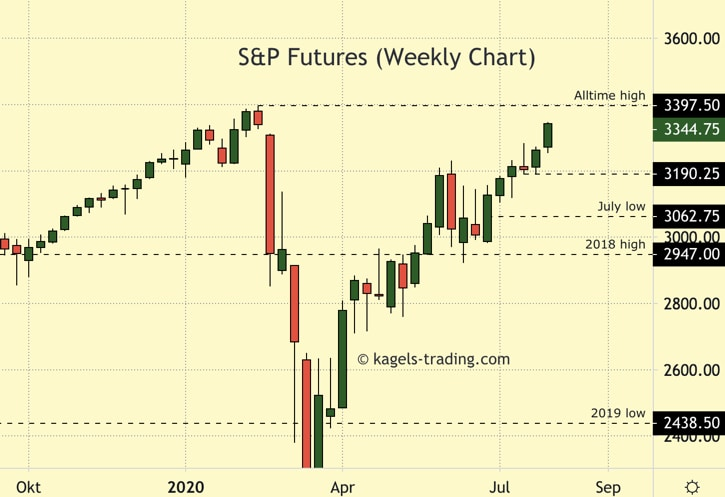 price prediction of sp500 weekly chart